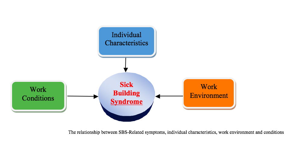 /Assets/images/MPR-2.2.1.HaiNguyen-GRAPHIC.png,prevalence-of-sick-building-syndrome---related-factors-among-hospital-workers-at-university-medical-center-ho-chi-minh-city,-vietnam,Sick Building Syndrome; Hospital Workers; Vietnam,sick-building-syndrome,hospital-workers,vietnam,
