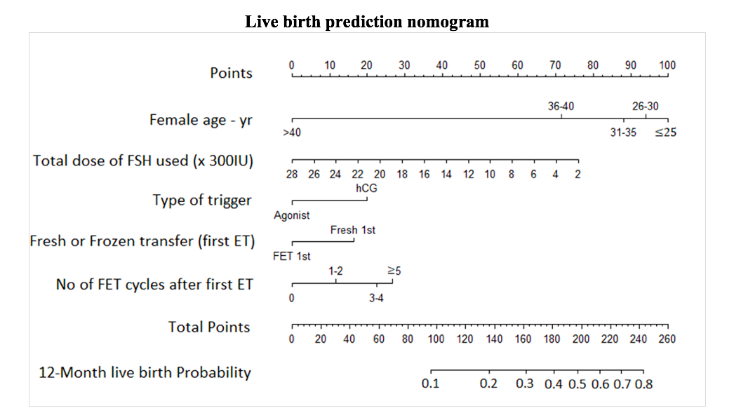 /Assets/images/MPR-2.2.2.Ngoclan.5-20 graphic.png,predictive-model-for-live-birth-at-12-months-after-starting-in-vitro-fertilization-treatment-,predictive model; live birth; GnRH antagonist; embryo transfer,predictive-model,live-birth,gnrh-antagonist,embryo-transfer,