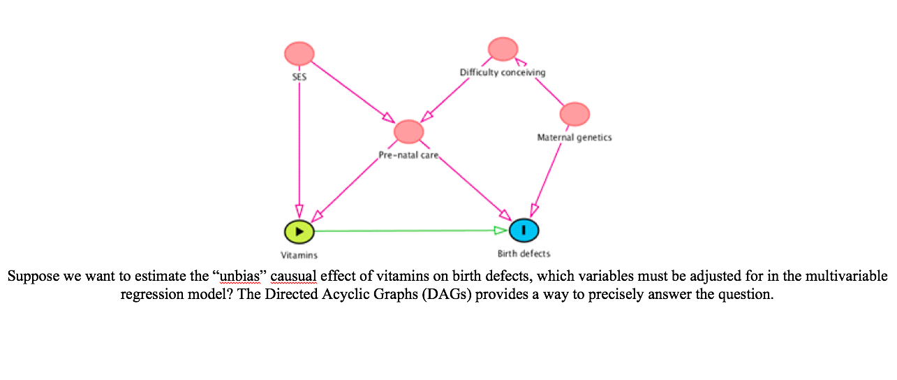 /Assets/images/MPR-2.3.3.DANG-graphic.png,directed-acyclic-graphs:-alternative-tool-for-causal-inference-in-epidemiology-and-biostatistics-research-and-teaching,directed acyclic graphs; causal inference; confounder; collider,directed-acyclic-graphs,causal-inference,confounder,collider,
