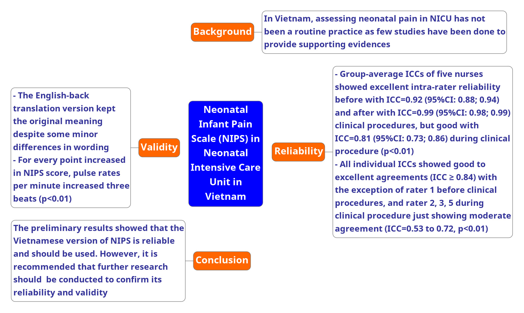 /Assets/images/NIPS Graphical Abstract.png,validity-and-reliability-of-neonatal-infant-pain-scale-(nips)-in-neonatal-intensive-care-unit-in-vietnam,NIPS; reliability; validity; NICU; Vietnam,nips,reliability,validity,nicu,vietnam,