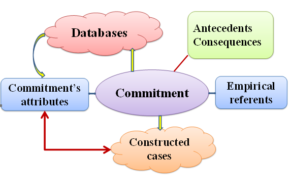 /Assets/images/Screenshot (255).png,commitment:-a-concept-analysis-in-nursing-field,commitment; concept analysis; nursing,commitment,concept-analysis,nursing,
